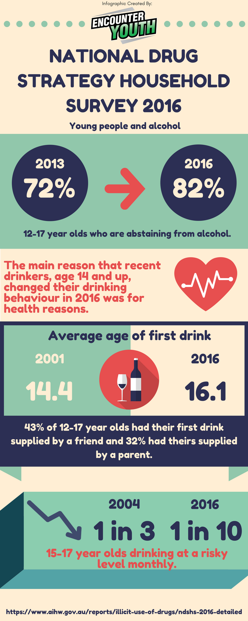 National Drug Strategy Household Survey 2016, Infographic No. 1, Young People