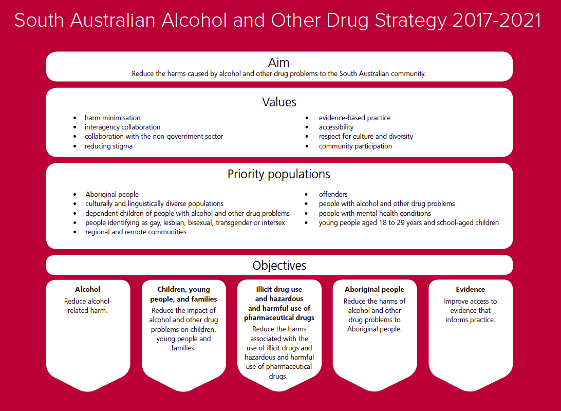 SA alcohol and other drug strategy objectives