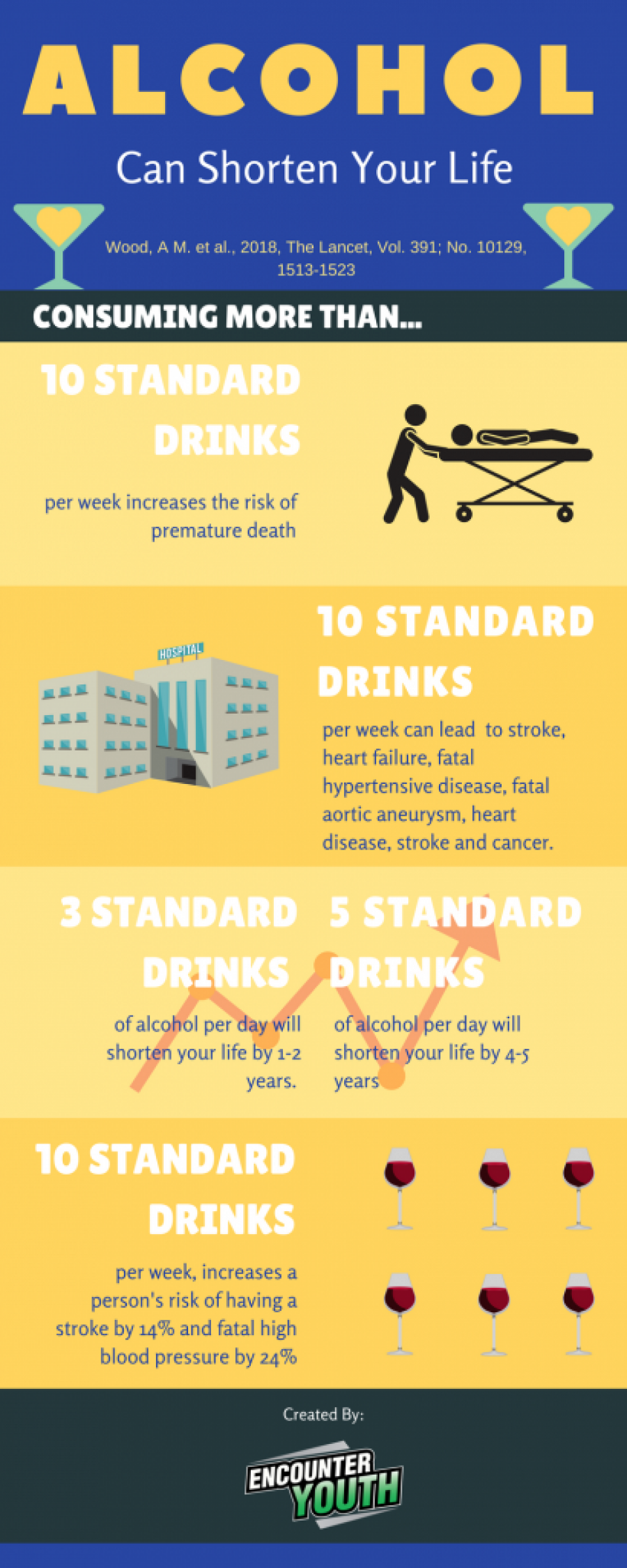 Infographic with statistics from A. Wood study
