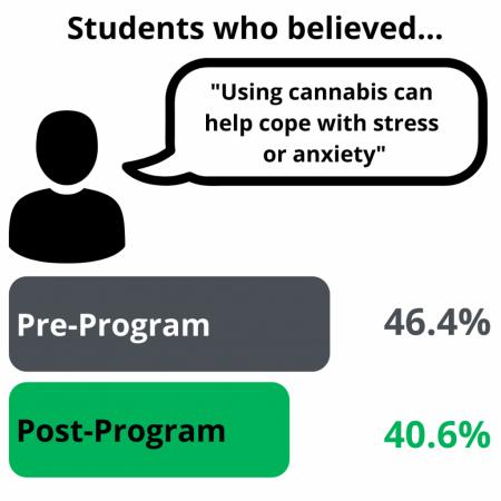Beliefs & Normalisation 4, Independent Evaluation, Alcohol & Other Drug Education