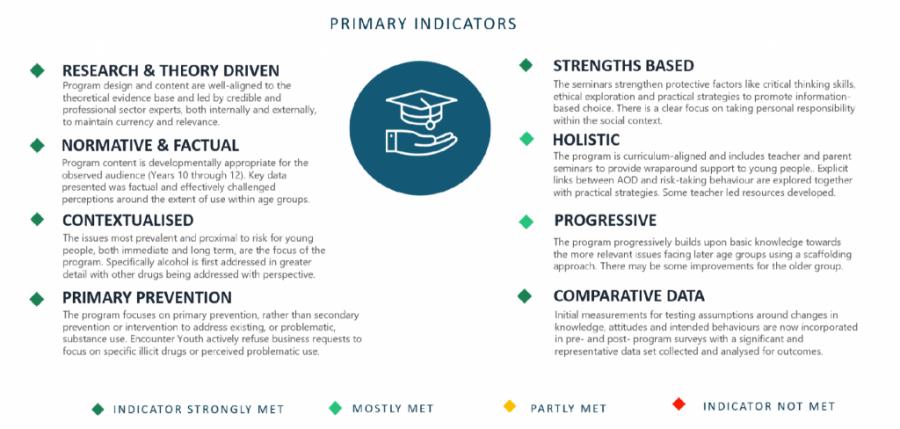 Best Practice Primary Indicators