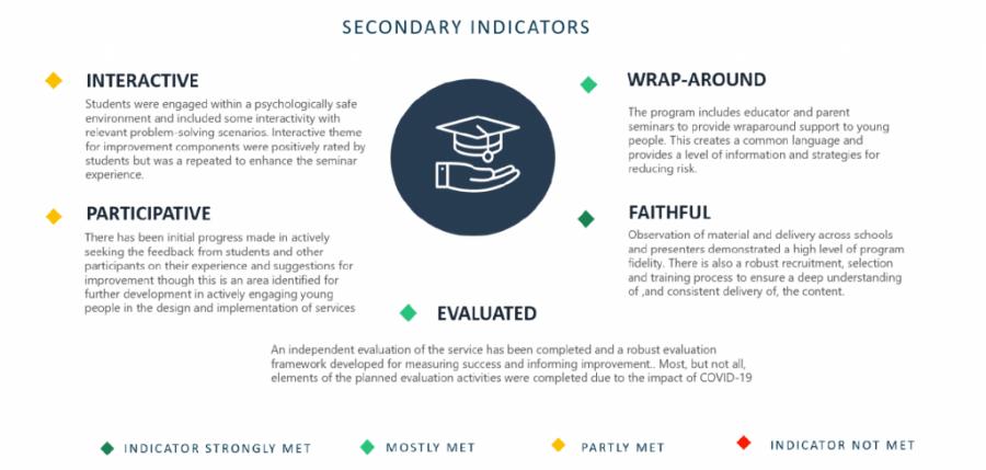 Best Practice Secondary Indicators